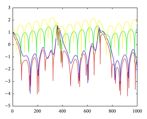 (d) The power spectrums of the dynamic system with