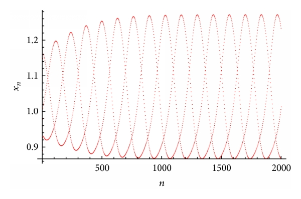 (a) Plot of     for the system(50)