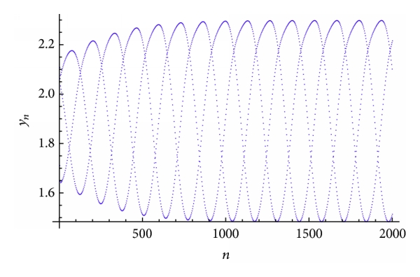 (b) Plot of     for the system(50)