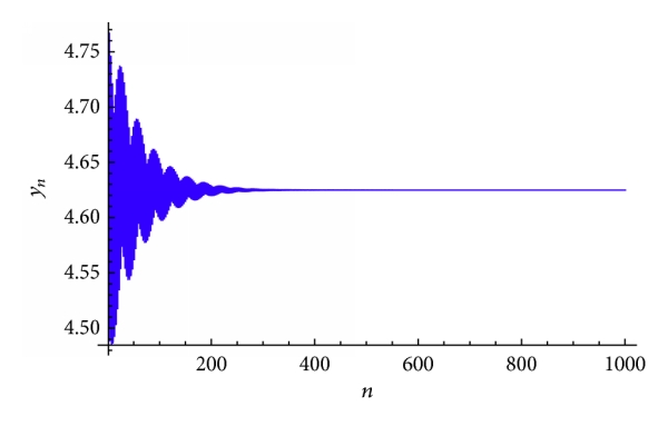(b) Plot of     for the system(51)