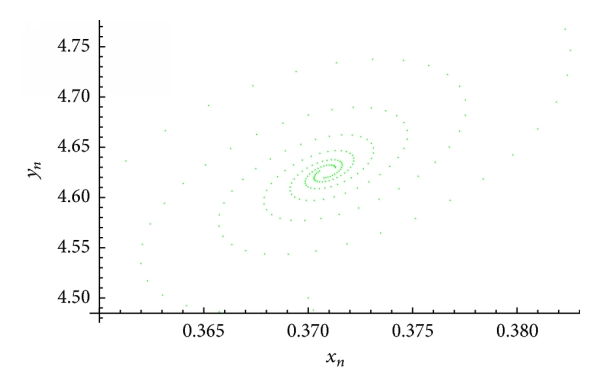 (c) An attractor of the system(51)