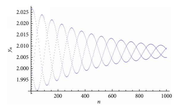 (b) Plot of     for the system(52)
