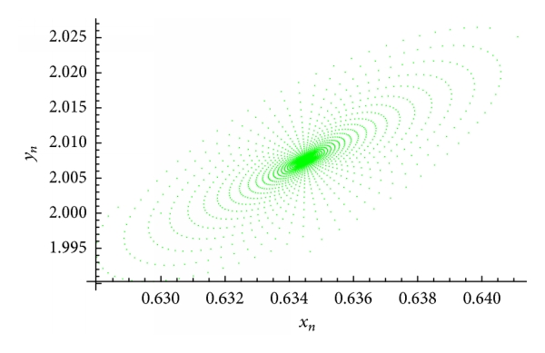 (c) An attractor of the system(52)