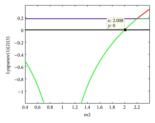 (f) The Lyapunov exponents with the varies of   , when   ,   ,   ,   ,   ,   ,   , and