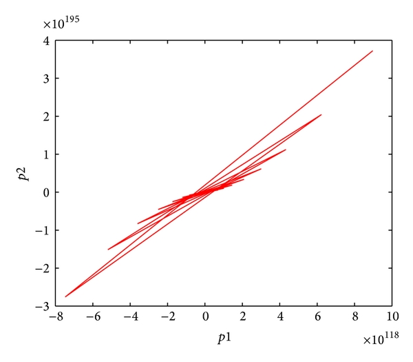(c) Projection onto the   -   plane of the attractors