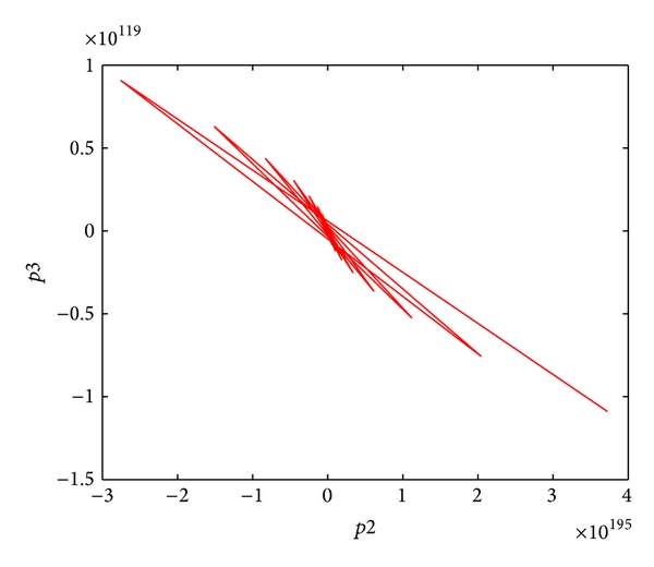(d) Projection onto the   -   plane of the attractors