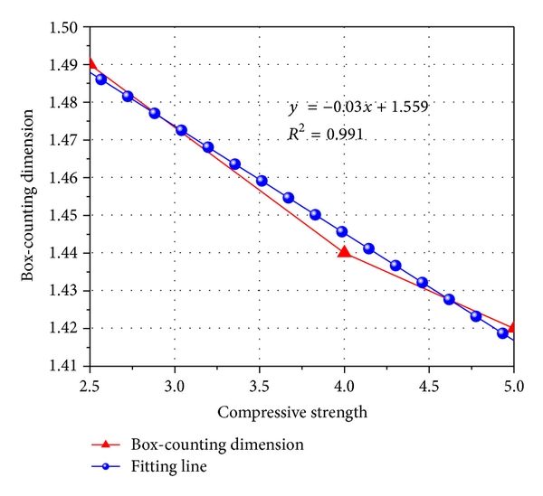 (b) Box-counting dimension