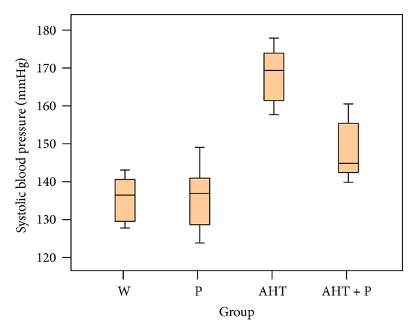 (a) The box-and-whisker plot of systolic blood pressure