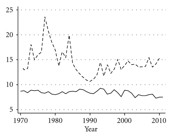 (a) US retail demand for cabbage (1970–2010)