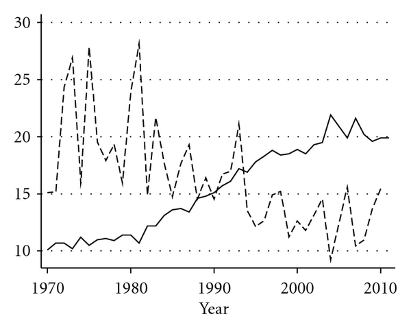 (f)  US retail demand for onions (1970–2010)