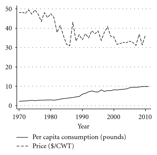 (g) US retail demand for peppers (1970–2010)