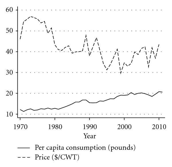 (h) US retail demand for tomatoes (1970–2010)