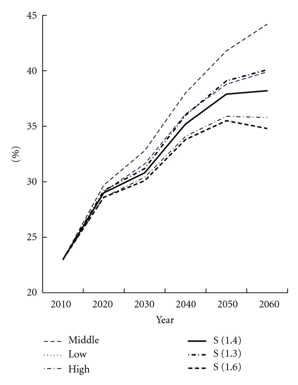 (b) Aging rate