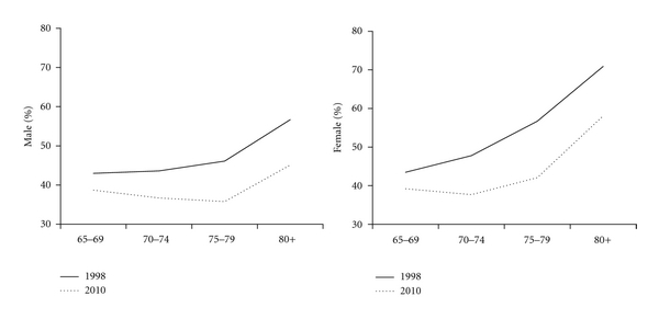 Projection of Social Burden of the Elderly in Japan Using ...