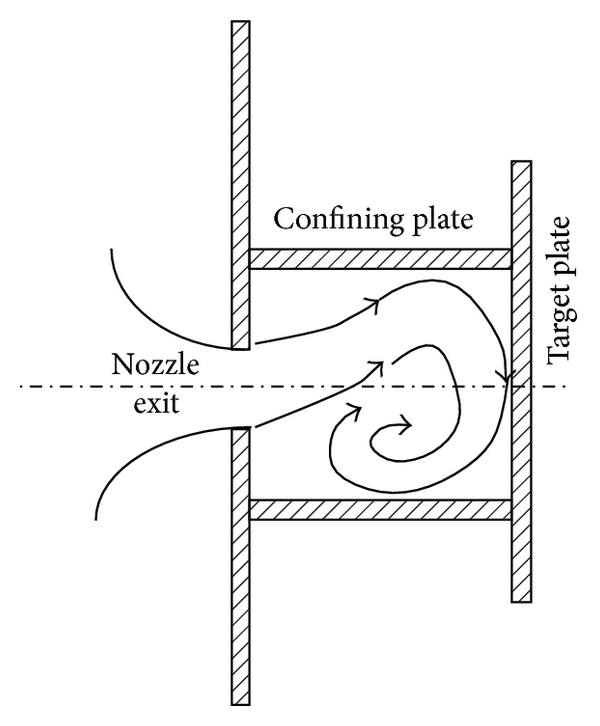 (a) Inclined-type flow