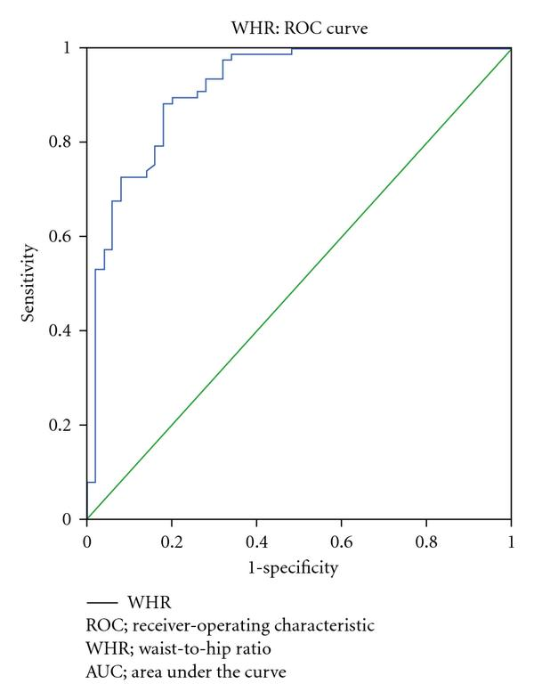 (b) ROC curve showing the performance of WHR in predicting NAFLD. The AUC for WHR was 0.916 (95% CI 0.86 to 0.97)
