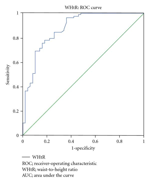 (c) ROC curve showing the performance of WHtR in predicting NAFLD. The AUC for WHtR was 0.878 (95% CI 0.82 to 0.94)