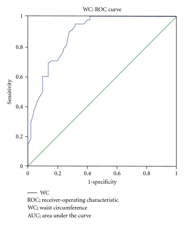 (d) ROC curve showing the performance of WC in predicting NAFLD. The AUC for WC was 0.876 (95% CI 0.81 to 0.94)