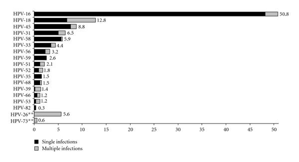 (b) Percentages of cervical cancer cases related to single and multiple HPV infections