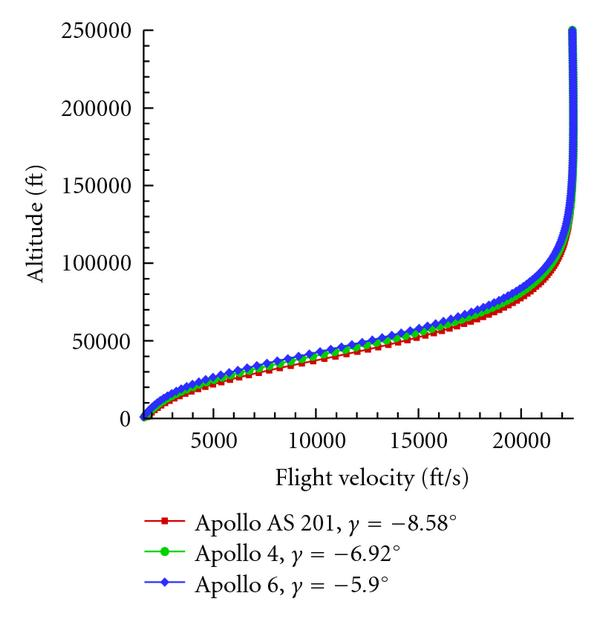 (a) Flight velocity with altitude