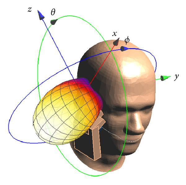 (d) Model-A1 in hand1 close to SAM, cheek-position, 900MHz