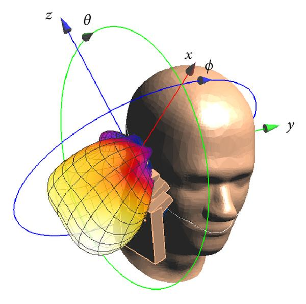 (e) Model-A1 in hand1 close to SAM, cheek-position, 1800MHz