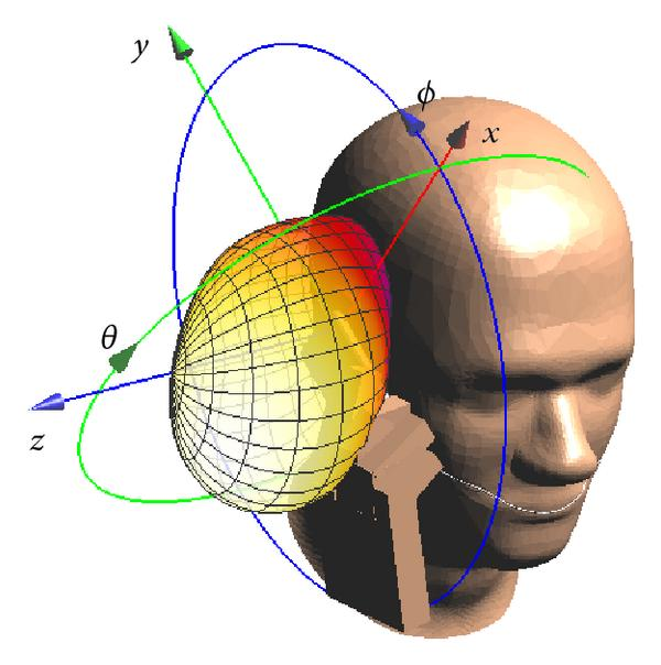 (d) Model-B1 in hand1 close to SAM, cheek-position, 900MHz