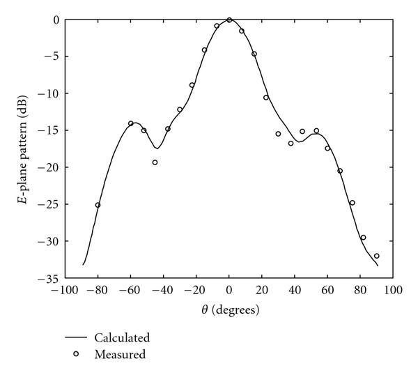 (a) E-plane pattern calculated and measured at 4GHz