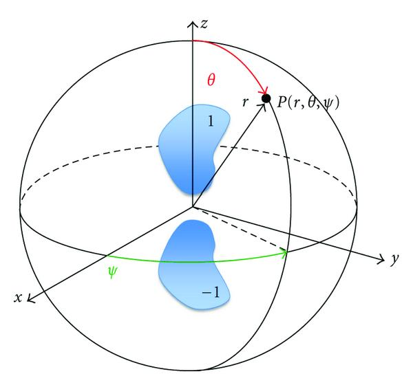 (a) Mirrored antenna array elements in the coordinate system