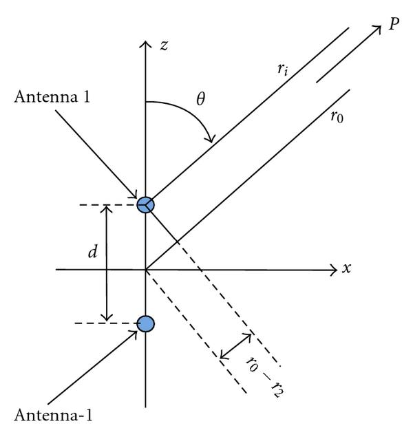 (b) Configuration for the determination of the array weighting factor     Φ      𝑖   ( 𝜃 , 𝜓 )