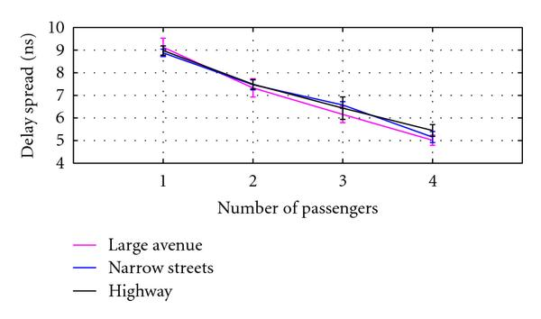 (a) Rms delay spread versus the number of passengers