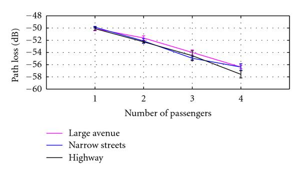 (b) Path loss versus the number of passengers