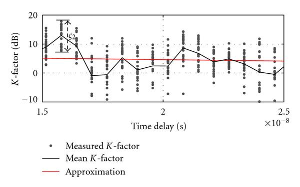 (b) Detailed view of the measured Rice factor   . The K-factors present, for each delay, a normal distribution (in dB) around the mean value with a standard deviation represented by