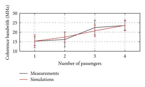 (c) Coherence bandwidth versus the number of passengers