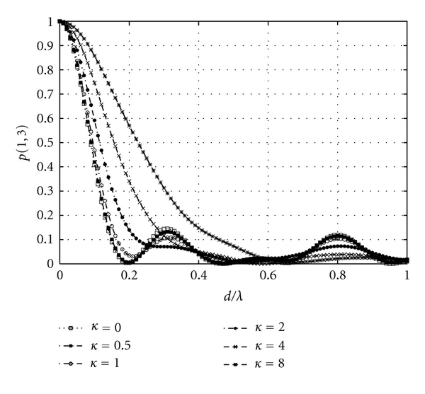 (b) Spatial correlation with mutual coupling