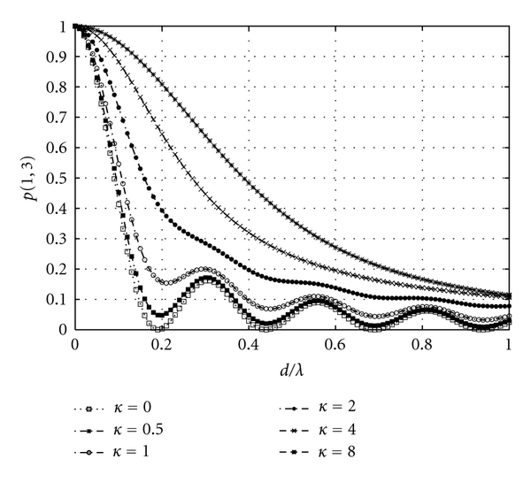 (a) Spatial correlation without mutual coupling