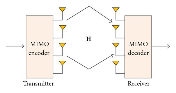 (a) Conventional MIMO system