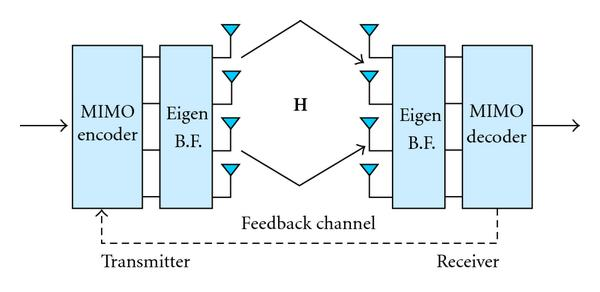 (b) Close loop beamforming