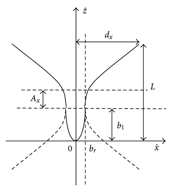(a) xz-cut of the TEM-wire horn