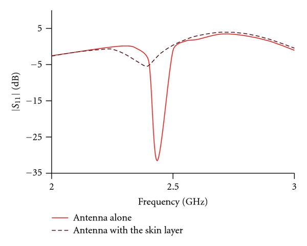 (a)      parameter of the antenna with and without skin layer