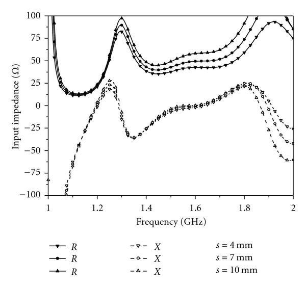 (a)  Impedance curve as a function of s