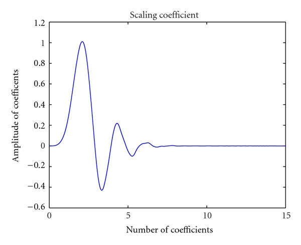 (b) Scaling coefficients