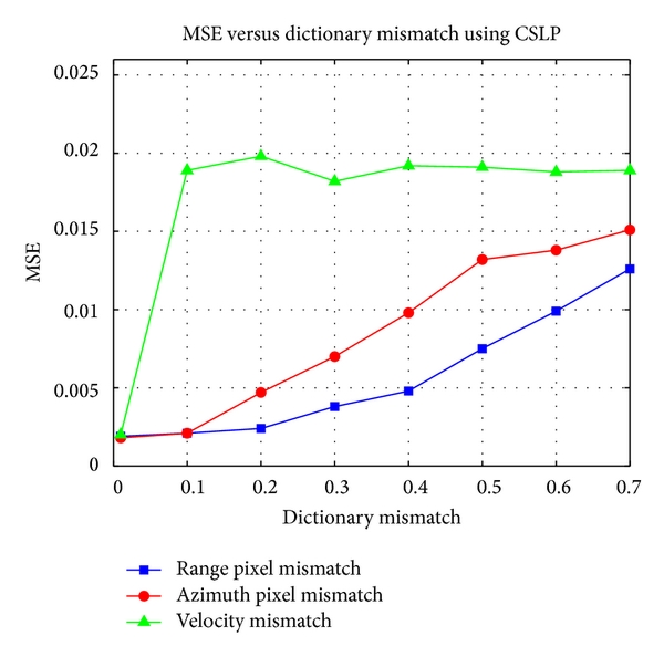 (a) MSE versus dictionary mismatch using CSLP