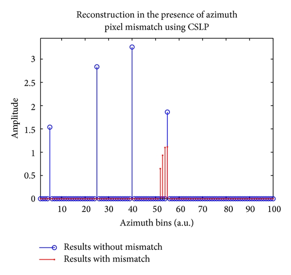 (a) Effects of azimuth pixel mismatch using CSLP. Only one position is identified correctly with a velocity of 3m/s
