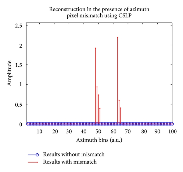 (b) Effects of azimuth pixel mismatch using CSLP. The scatterers are identified at a velocity of 4m/s, instead of a velocity of 3m/s. Scatterers are also shifted from their true positions