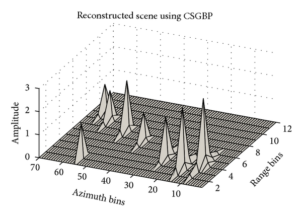 (c) Reconstruction using CSGBP. All positions are identified correctly