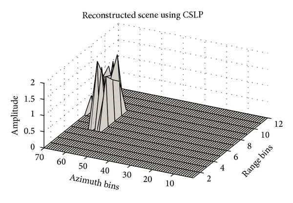 (b) Reconstruction using CSLP. The points are shifted in azimuth direction