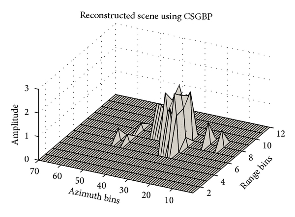 (c) Reconstruction using CSGBP. The points are shifted in azimuth direction