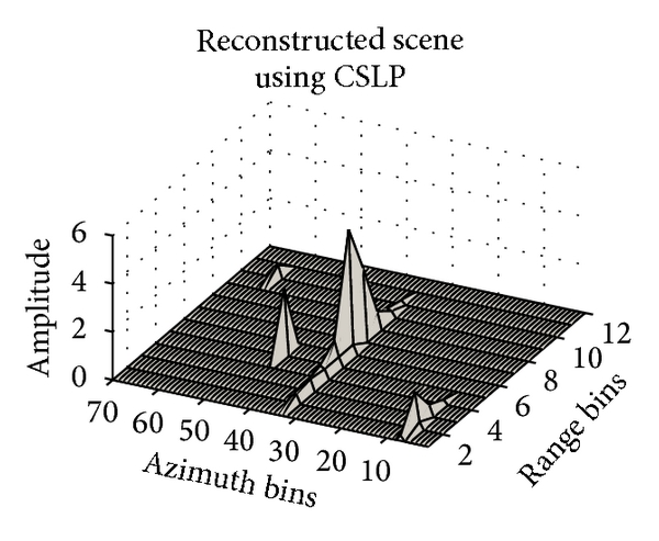(b) Reconstruction using CSLP. Points at (7, 65) and (2, 70) are not identified