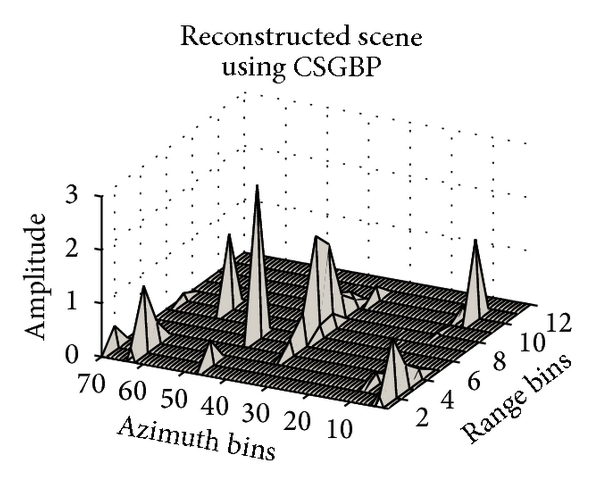 (c) Reconstruction using CSGBP. All range positions are correctly identified